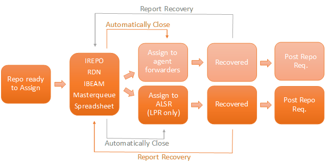 flow chart of lpr staging in repossession