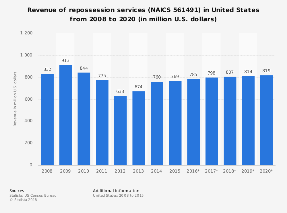 Repo Industry Statistics