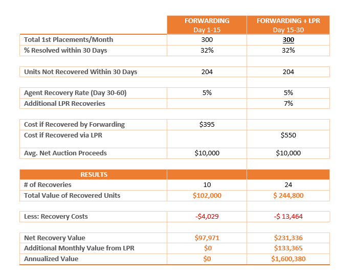 Financial chart of repossession forwarding and lpr