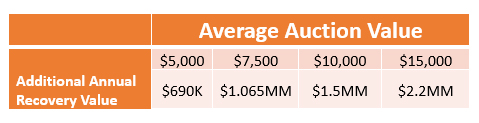 Service or Result Avg Auction value