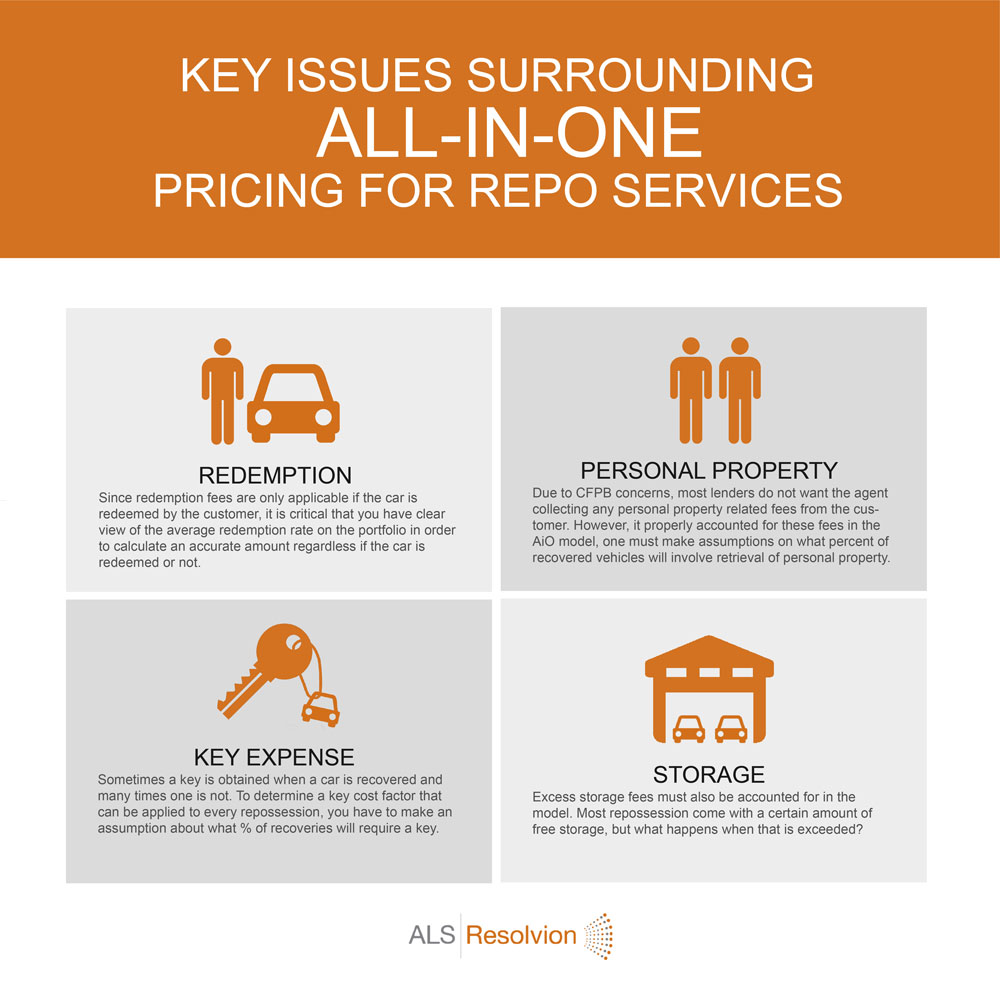 all in one pricing auto repossession