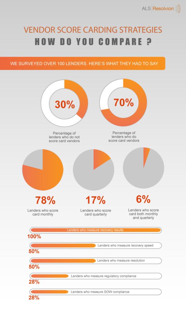 vendor score card infographic