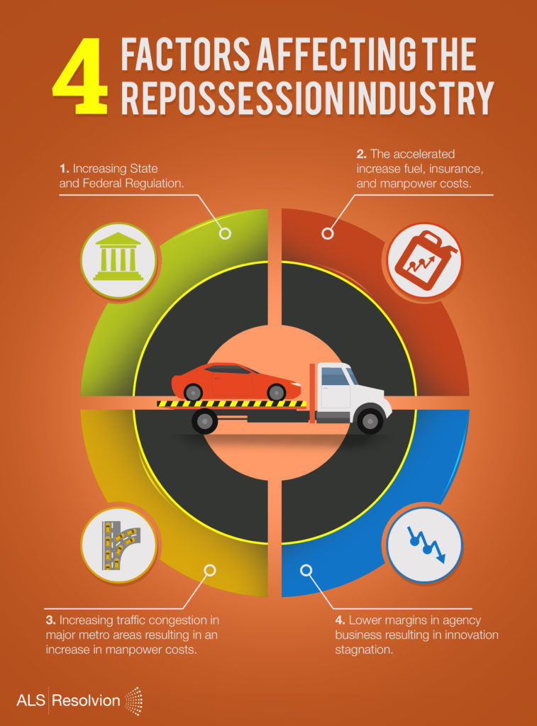 4 factors affecting repossession infographic