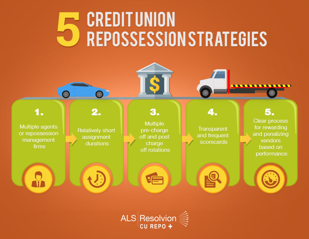 5 credit union repo strategies