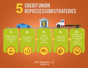 5 credit union repo strategies