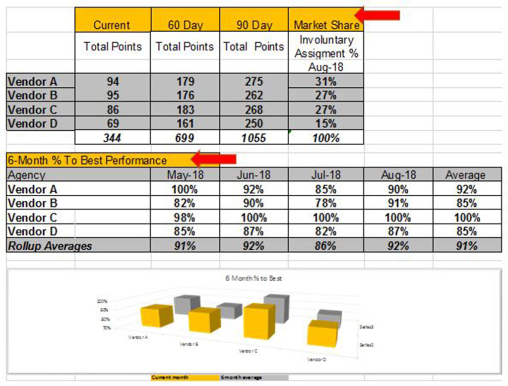 vendor scorecard chart