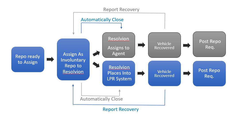 lpr staging flow chart