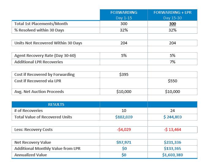 financial lpr chart