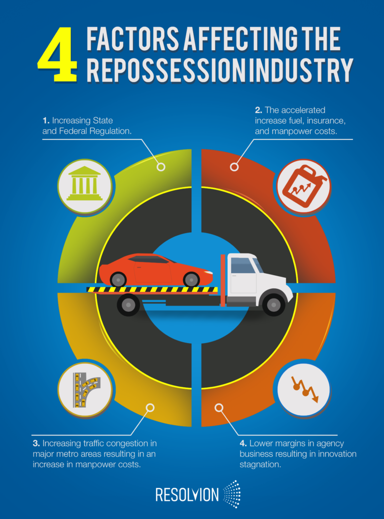 factors affecting repossession