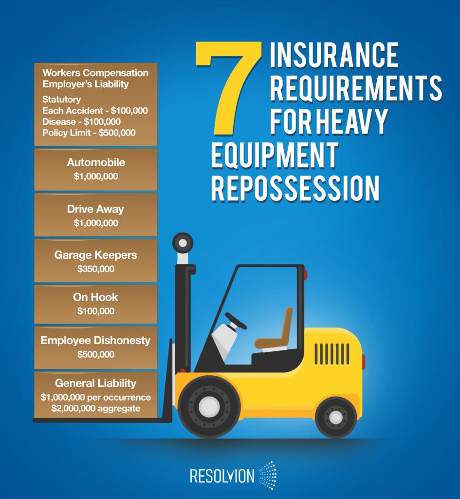 insurance for repossession